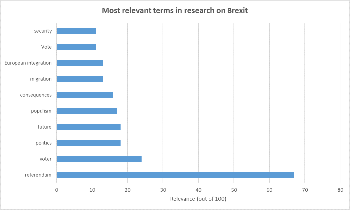 Brexit phrases in research