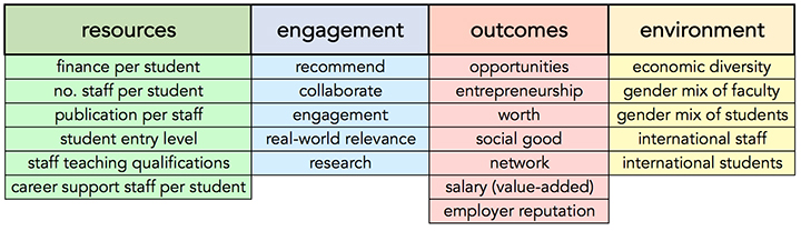 Potential metrics for the THE Global Business School Rankings