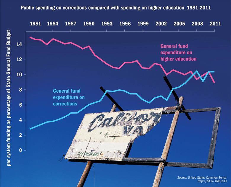 Incarceration v education: California State spending compared