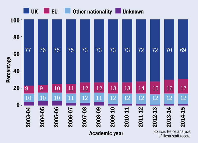 Changing proportions of nationalities among academic posts in England, 2003-04 to 2014-15