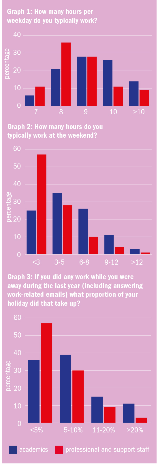 Chart: hours spent working