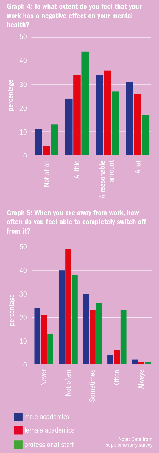 Graph: Mental health