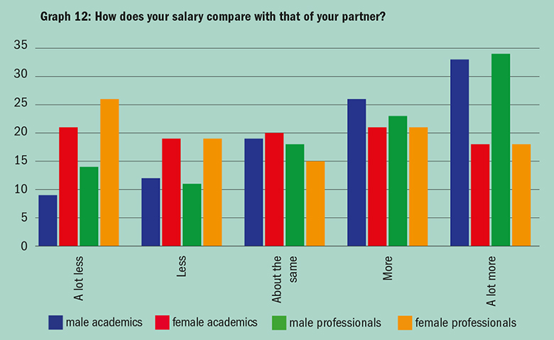 Graph: Who is the main breadwinner?