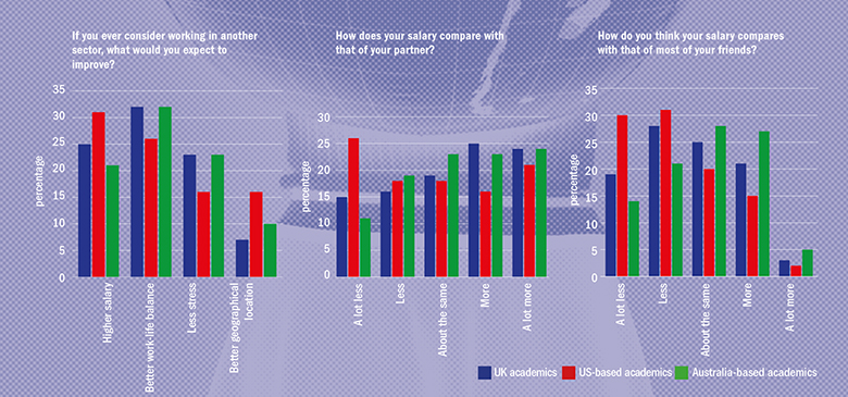 Graph: comparison between academics in US, UK and Australia