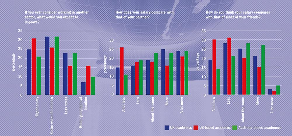 Graphs: world views on work-life balance