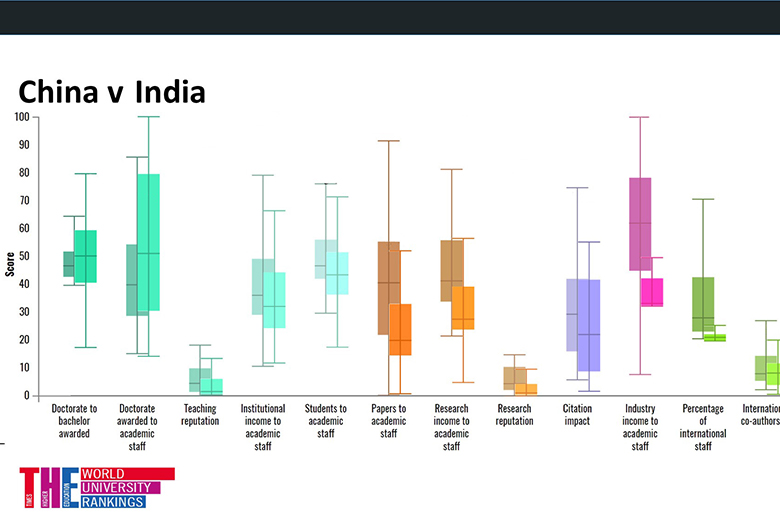 China v India THE DataPoints graph