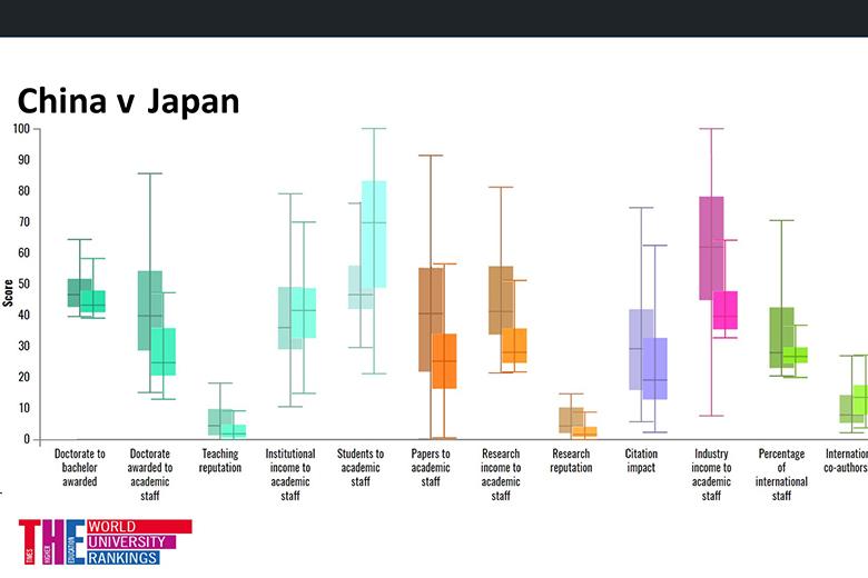 China v Japan graph