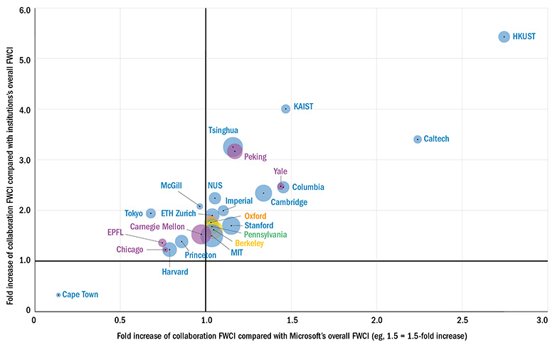 Citation impact: universities reap outsized rewards from collaborations