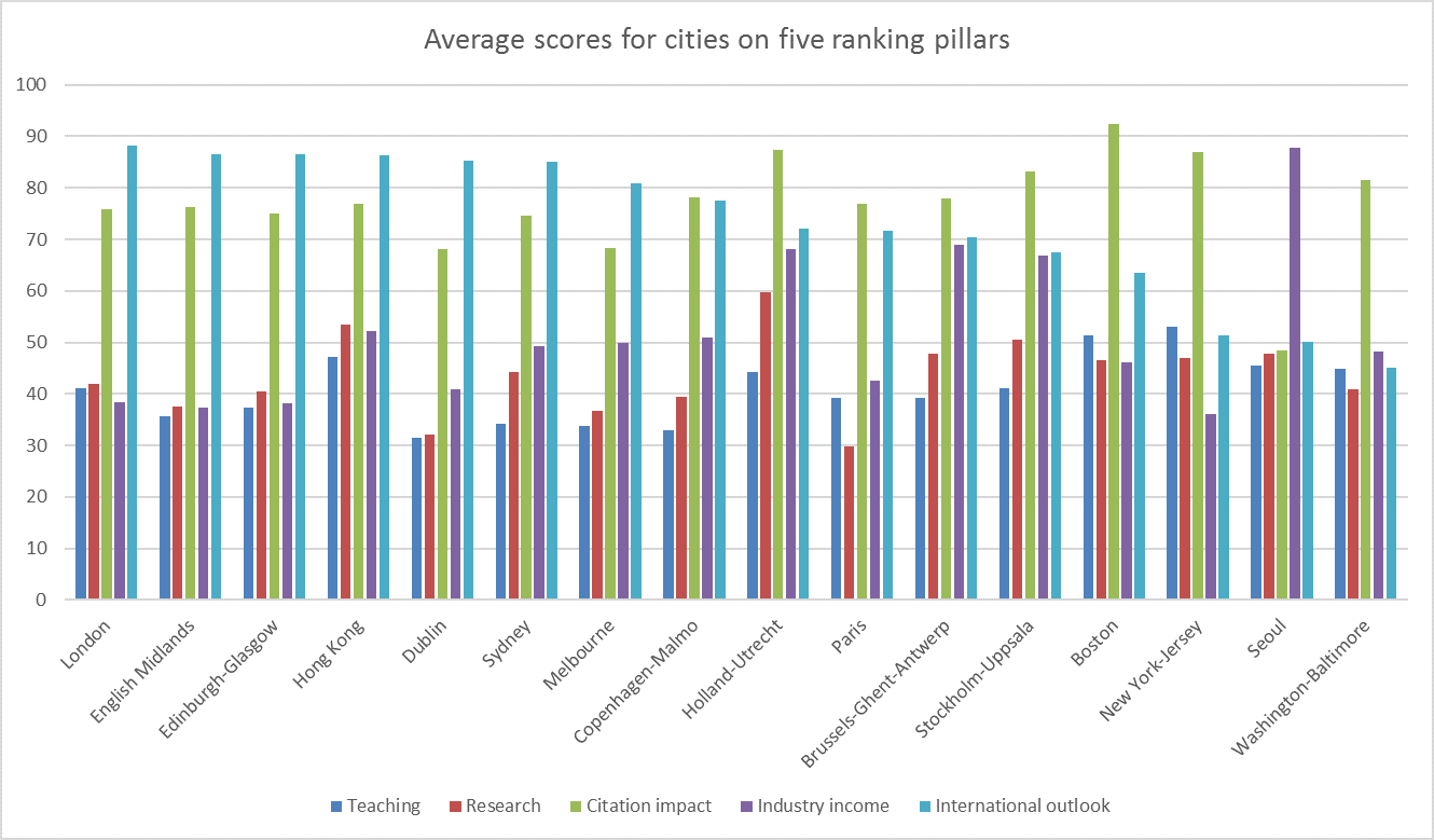 Average scores for cities on five ranking pillars