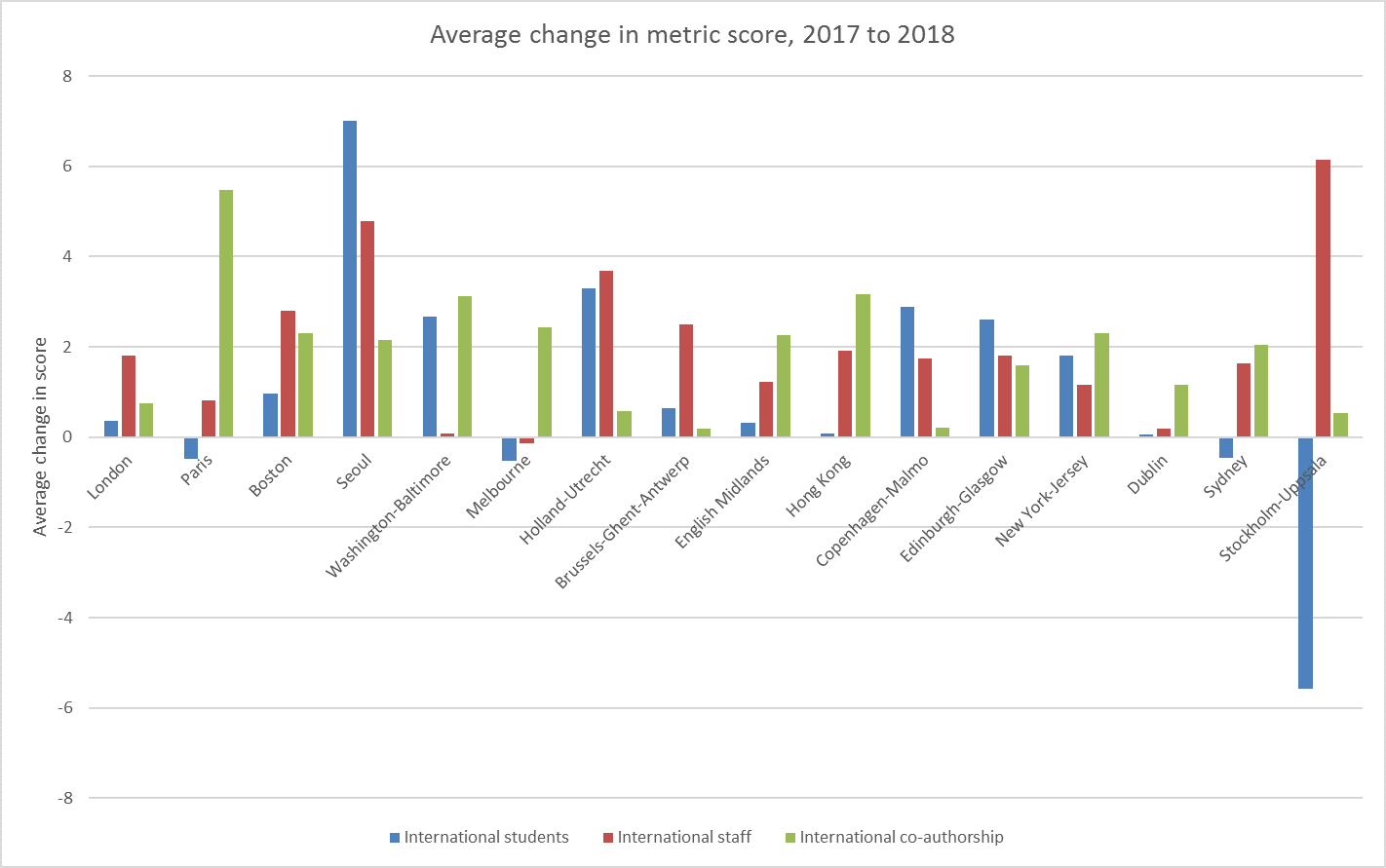Average change in metric score, 2017 to 2018