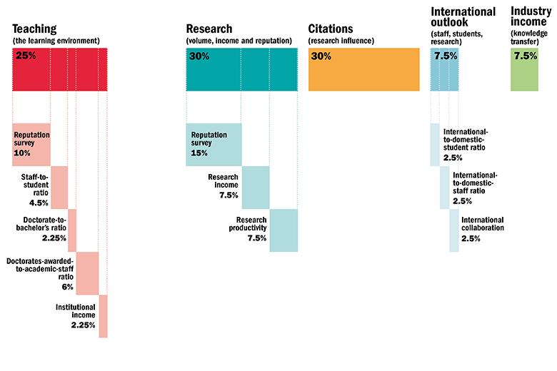 Asia University Rankings 2017 performance indicators