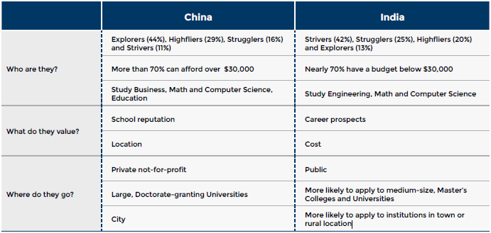 Table comparing Indian Chinese masters students