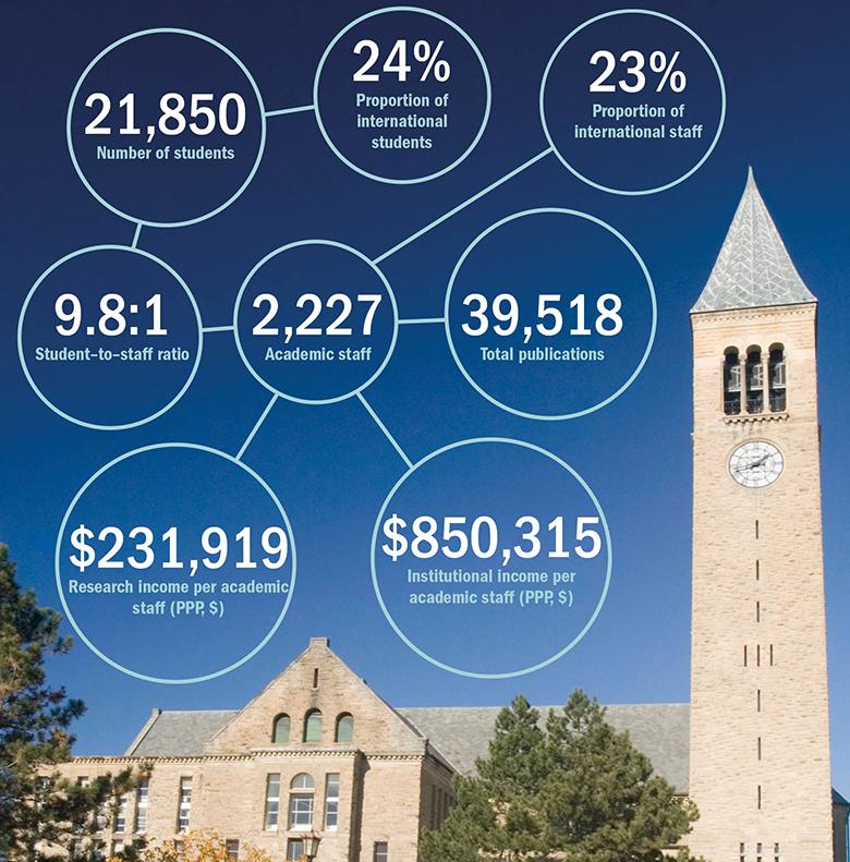 Cornell University infographic