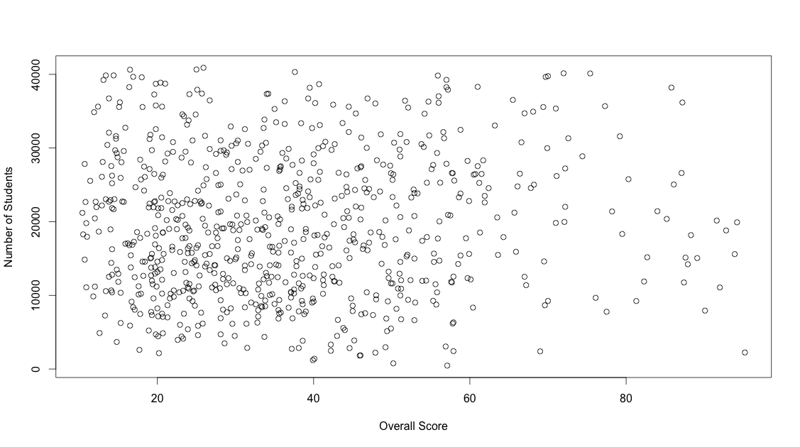 Weak correlation between total students and ranking score