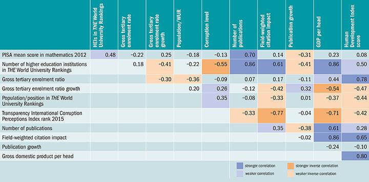 Significant relationships: correlations between selected factors (24 November 2016)