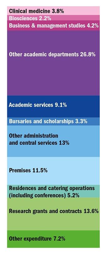How spending in universities is split