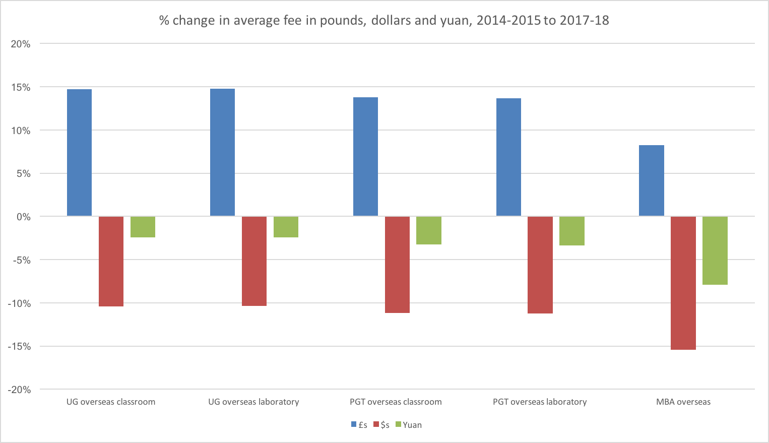 % change in average fee in pounds, dollars and yuan, 2014-2015 to 2017-18