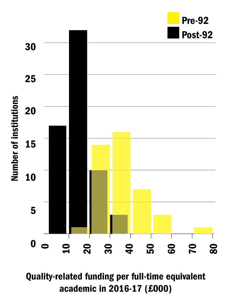 Current QR funding levels