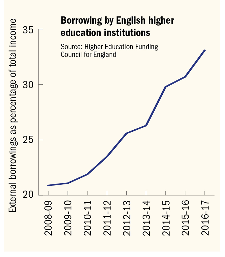 Graph: Borrowing by English higher education institutions