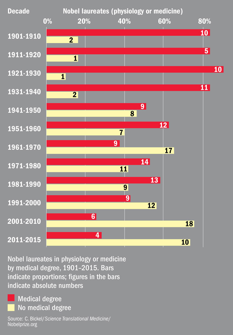 Declining number of laureates hold MD (4 February 2016)