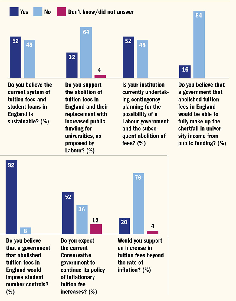 Desire for reform vice-chancellors responses to survey questions about tuition fees