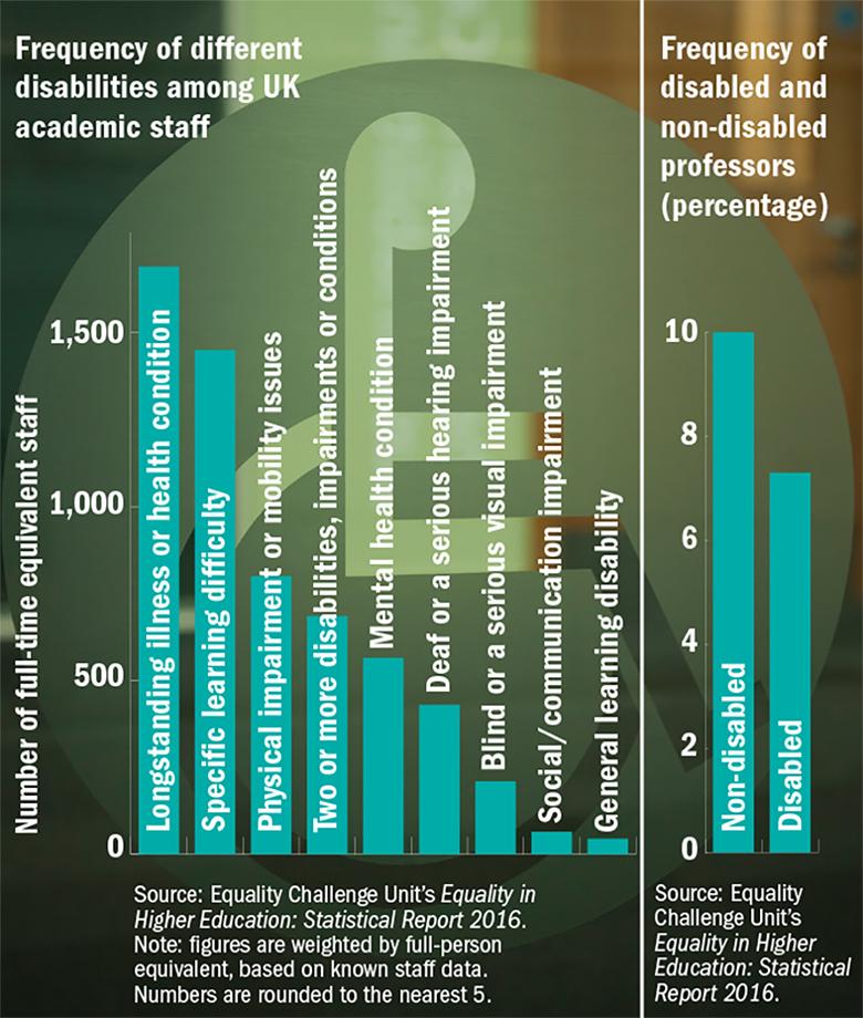 Graph of disabilities among UK academic staff