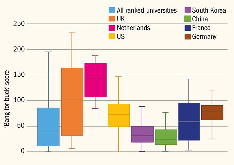 Distribution of university 'bang for buck' scores
