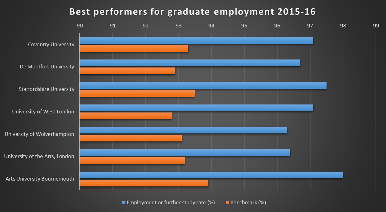 Best performers for graduate employment 2015-16