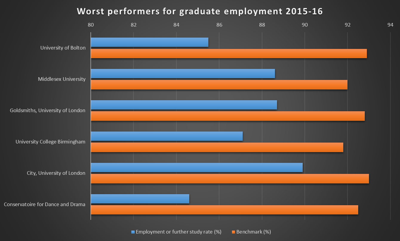 Worst performers for graduate employment 2015-16