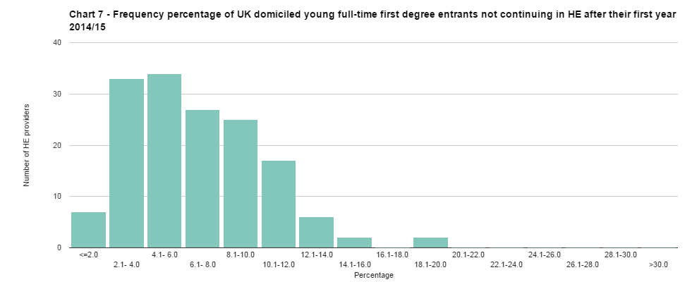 Distribution of universities according to young students' dropout rate