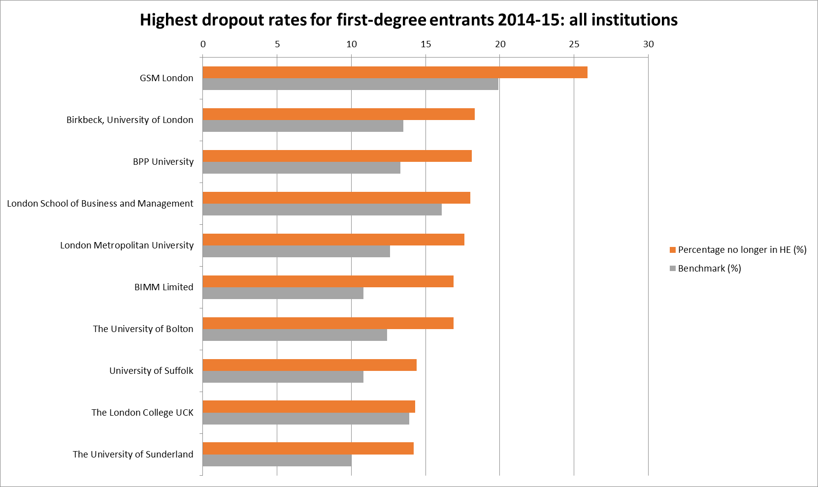 Ten highest dropout rates in England in 2014-15