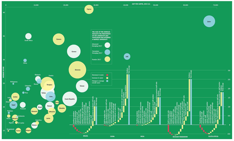 Emerging Economies Rankings 2018 bubble graph (large)