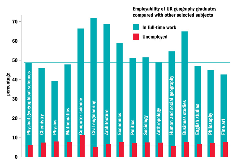 Employability of UK geography graduates compared with other selected subjects