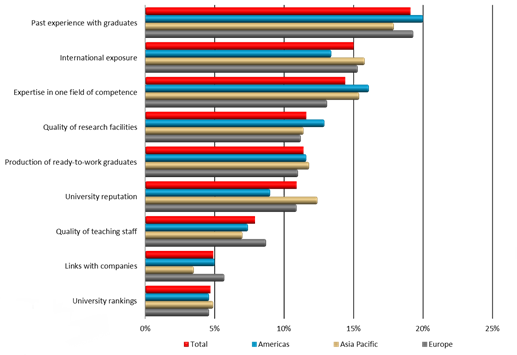 Chart: why recruiters prefer universities