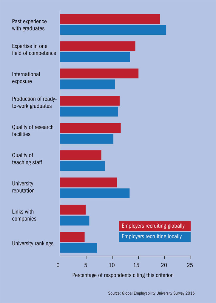 Employers' preferred criterion for selecting which universities to recruit from