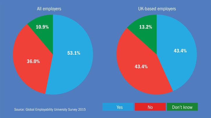 Employers' views on whether industry links are a prerequisite for promoting student employability