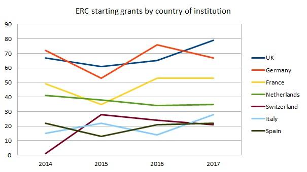 European Research Council grants data