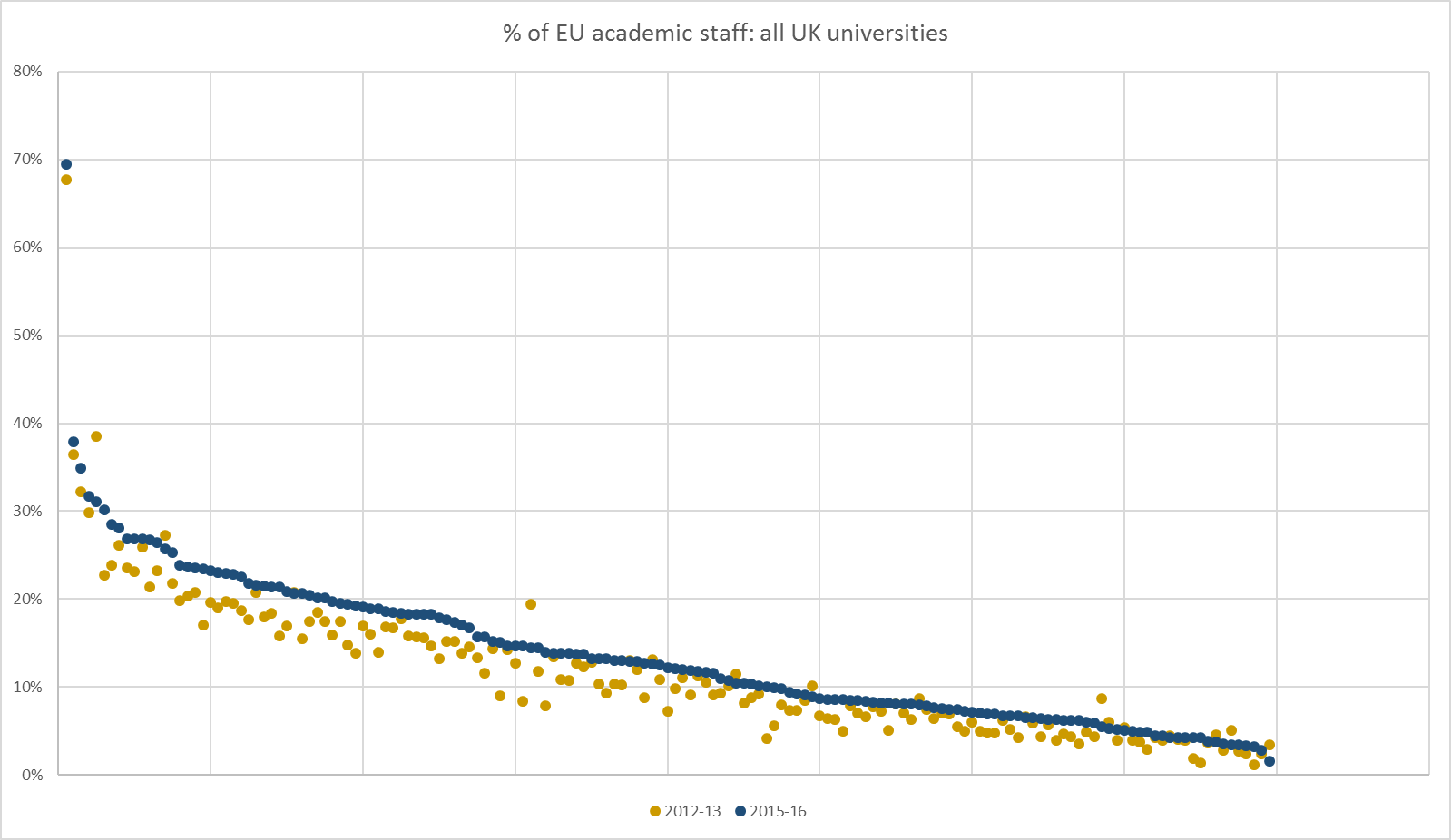 % of EU academic staff: all UK universities