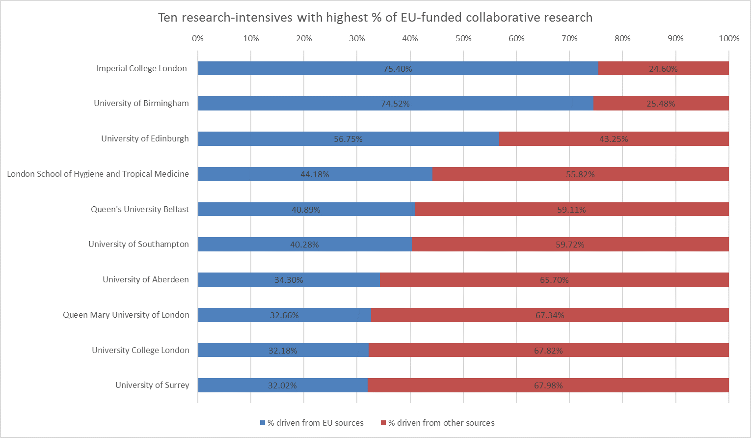 Ten research-intensives with highest % of EU-funded collaborative research