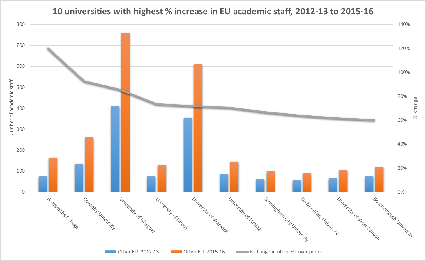 10 universities with highest % increase in EU academic staff, 2012-13 to 2015-16