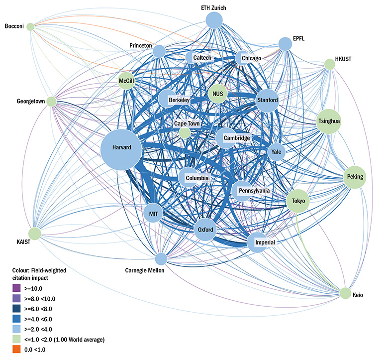 Extent and citation impact of  intrA-GULF collaborations