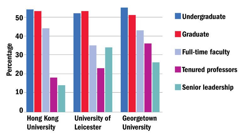 Female representation among students and academics at three UN HeForShe IMPACT Universities (22 September 2016)