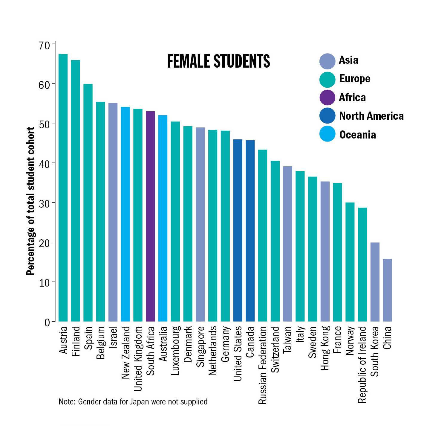 female-male ratios at top 200 universties