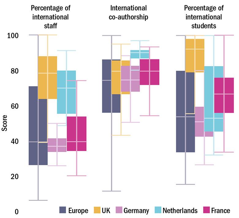 Figure 1: European countries compared on internationalisation