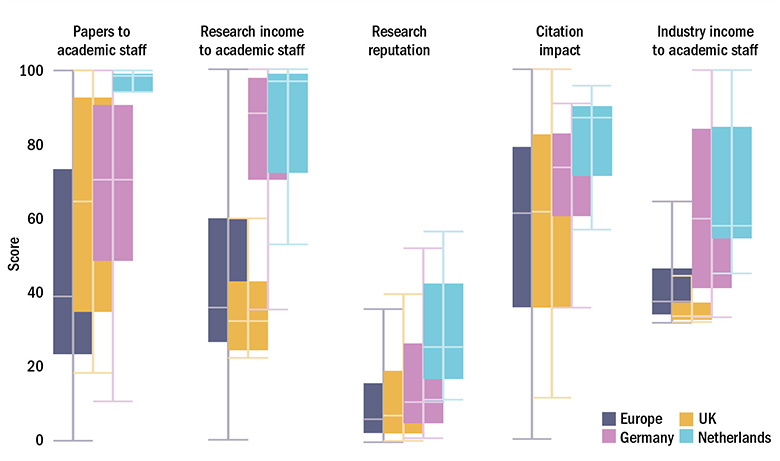 Figure 1: Selected countries v European average on key measures of research strength