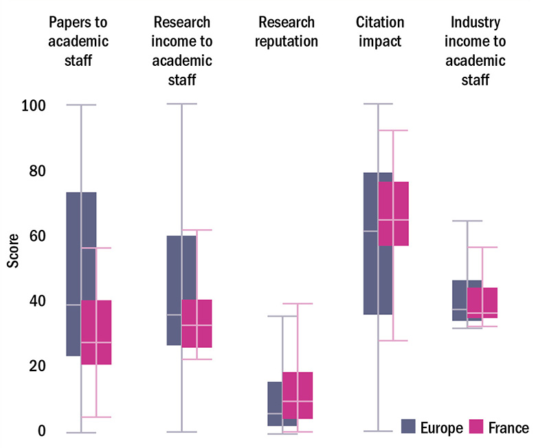 Figure 2- France v European average on research strength