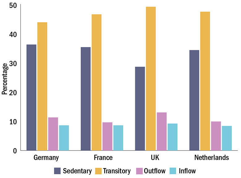 Figure 2: Mobility of researchers in European countries compared