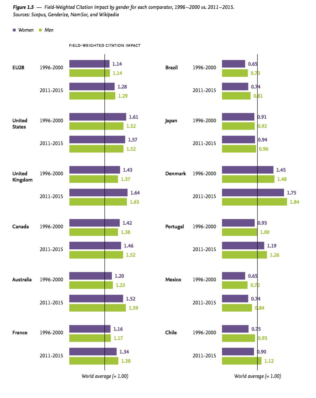 Field Weighted Citation Impact between genders