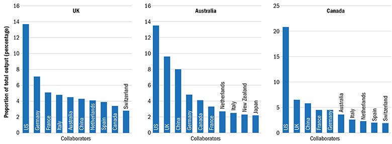 graph 5 – Top commonwealth collaborators-2