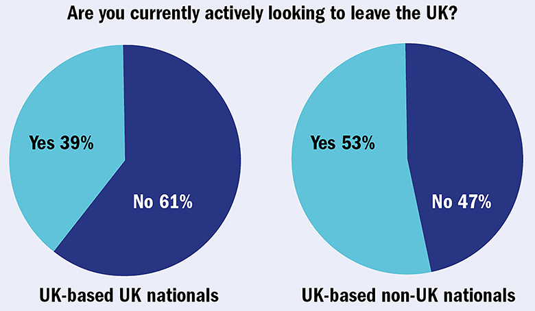 Graph: Are you currently actively looking to leave the UK?